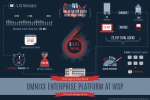 WSP Message Switch Statistics